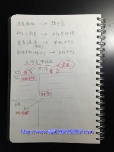 簿記2級 独学 間違いノート