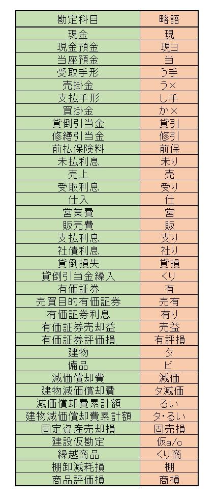 簿記2級 勘定科目 短縮記号表